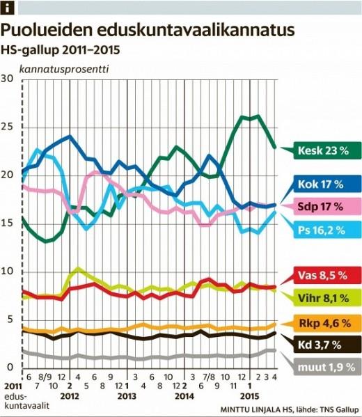 finska valet 2