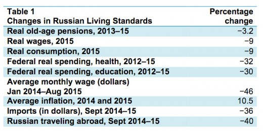 """Sources: Real wages: """"Trends in Average Monthly Nominal and Real Gross Wages,"""" Russian Federal State Statistics Service, updated Oct 30, 2015"""