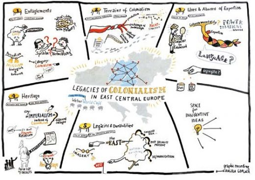 "Illustration The WeberWorldCafé-event ""Legacies of Colonialism in East Central Europe"""