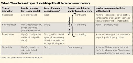 The actors and types of societal-political interactions over memory
